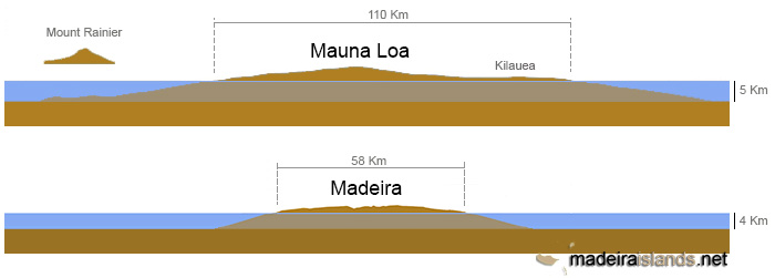 maunaloa-madeira-cross-section
